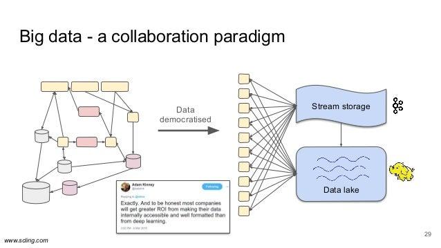 www.scling.com Big data - a collaboration paradigm 29 Stream storage Data lake Data democratised