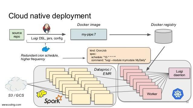 www.scling.com Cloud native deployment 32 source repo Luigi DSL, jars, config my-pipe:7 Luigi daemon Worker Worker Worker ...