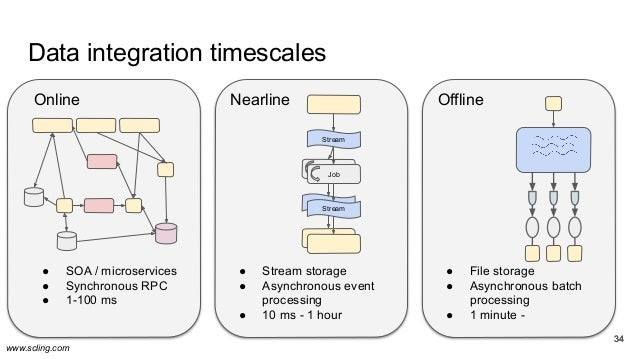 www.scling.com 3434 Nearline ● Stream storage ● Asynchronous event processing ● 10 ms - 1 hour Data integration timescales...