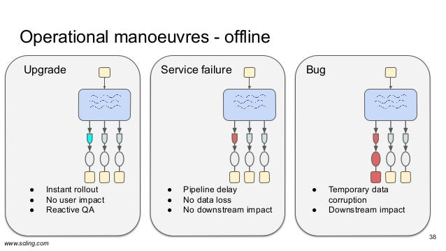 www.scling.com 38 Operational manoeuvres - offline 38 Upgrade ● Instant rollout ● No user impact ● Reactive QA Service fai...