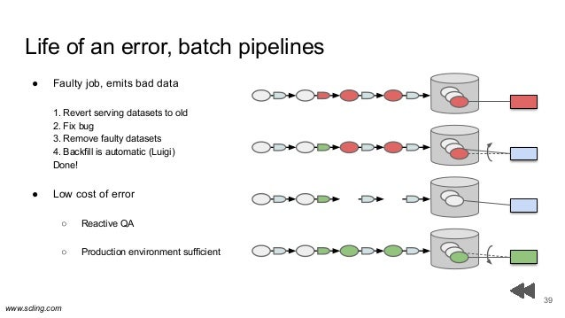 www.scling.com Life of an error, batch pipelines 39 ● Faulty job, emits bad data 1. Revert serving datasets to old 2. Fix ...