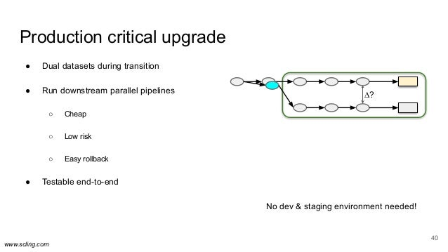 www.scling.com 40 Production critical upgrade ● Dual datasets during transition ● Run downstream parallel pipelines ○ Chea...
