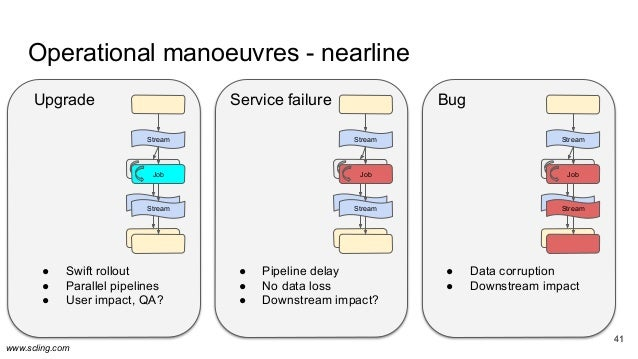 www.scling.com 41 Operational manoeuvres - nearline 41 Upgrade ● Swift rollout ● Parallel pipelines ● User impact, QA? Ser...