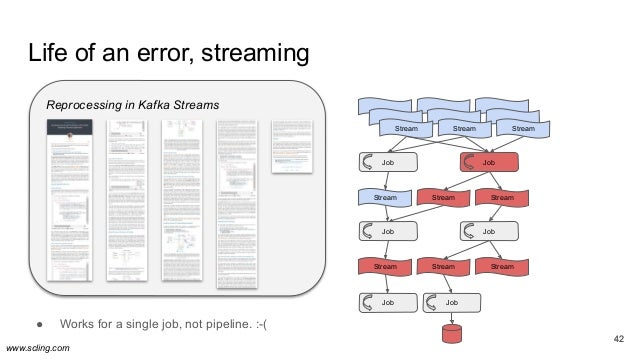 www.scling.com 42 Life of an error, streaming 42 ● Works for a single job, not pipeline. :-( Job StreamStream Stream Strea...