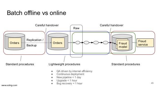 www.scling.com Batch offline vs online 45 Raw Fraud serviceFraud model Orders Orders Replication / Backup Standard procedu...