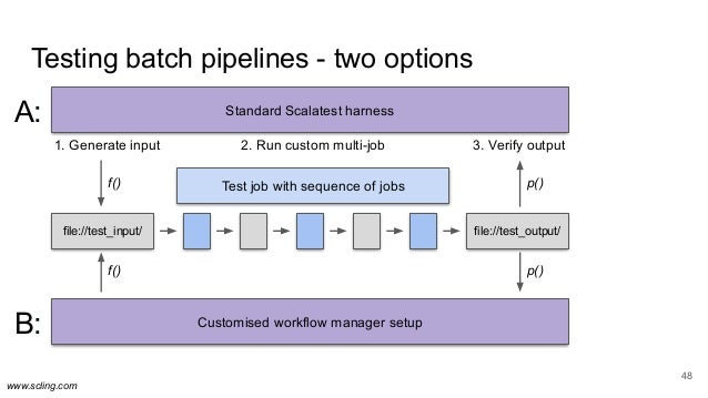 www.scling.com Testing batch pipelines - two options 48 Standard Scalatest harness file://test_input/ file://test_output/ ...
