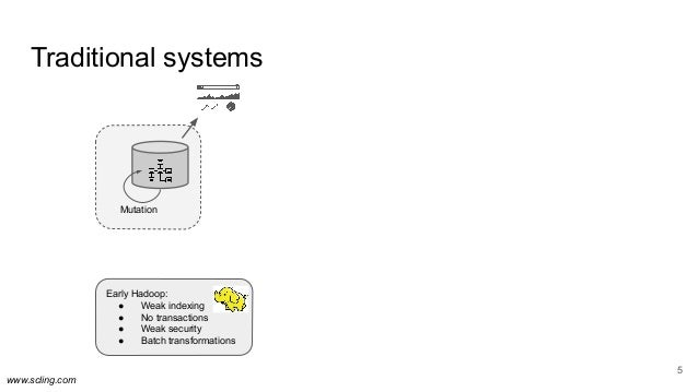 www.scling.com Traditional systems 5 Mutation Early Hadoop: ● Weak indexing ● No transactions ● Weak security ● Batch tran...