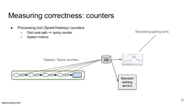 www.scling.com 50 Measuring correctness: counters ● Processing tool (Spark/Hadoop) counters ○ Odd code path => bump counte...