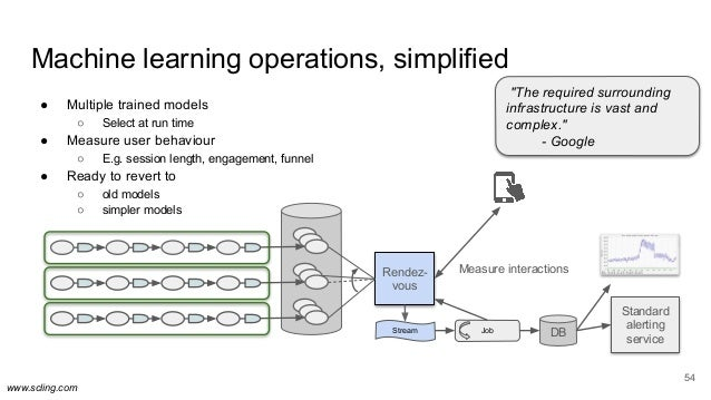 www.scling.com 54 Machine learning operations, simplified ● Multiple trained models ○ Select at run time ● Measure user be...