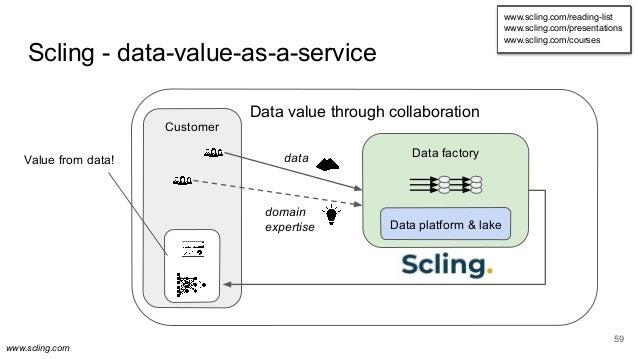 www.scling.com Scling - data-value-as-a-service 59 Data value through collaboration Customer Data factory Data platform & ...