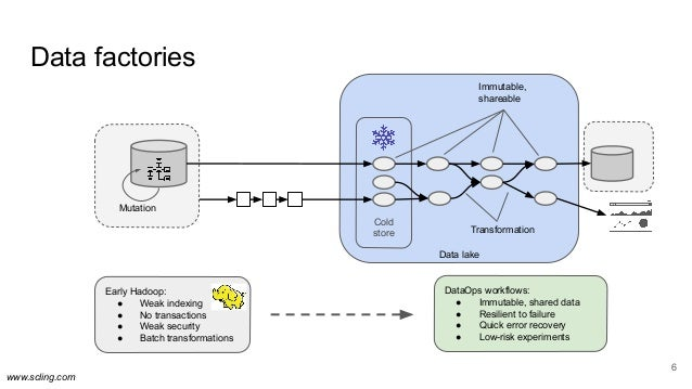 www.scling.com Data lake Transformation Cold store 6 Mutation Immutable, shareable Early Hadoop: ● Weak indexing ● No tran...