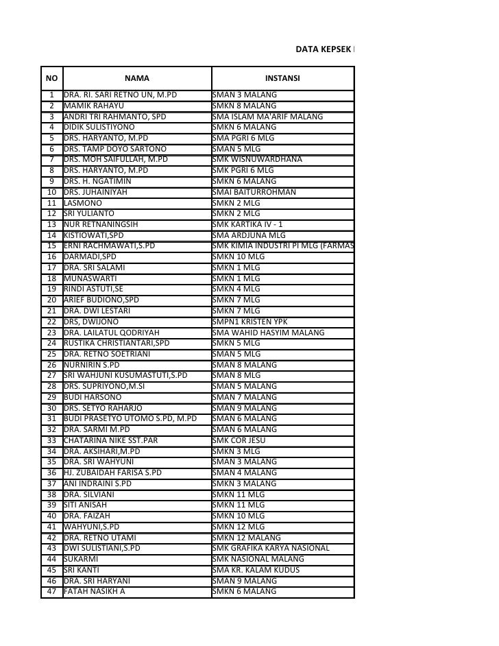 Data peserta kepsek kota malang