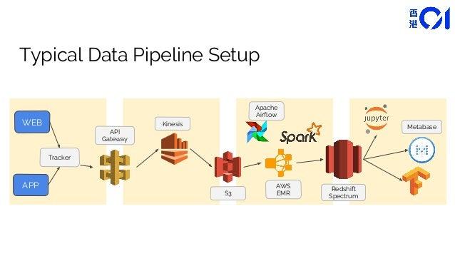 Data pipeline with kafka