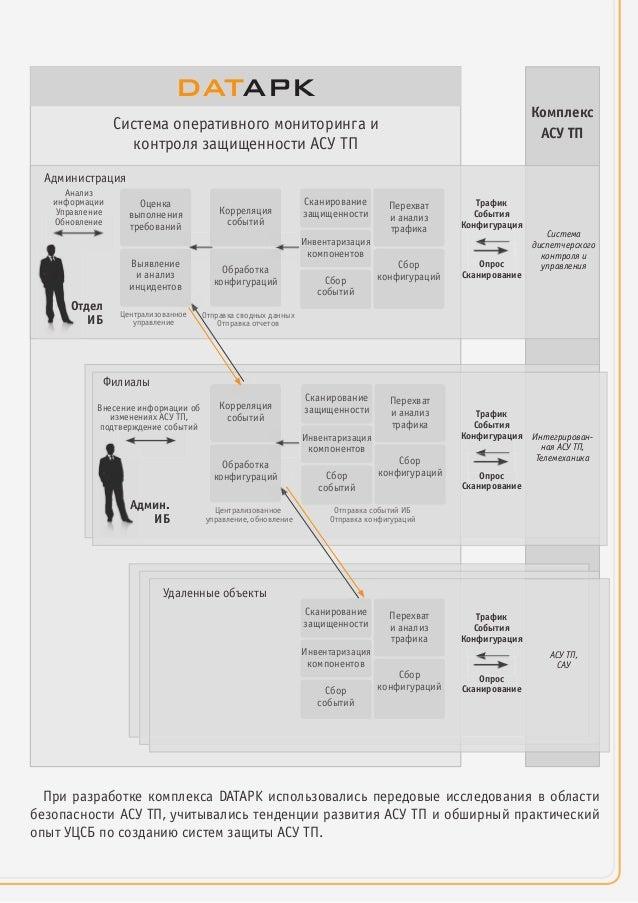 Система оперативного мониторинга и контроля защищенности АСУ ТП DATAPK Администрация Отдел ИБ Анализ информации Управление...