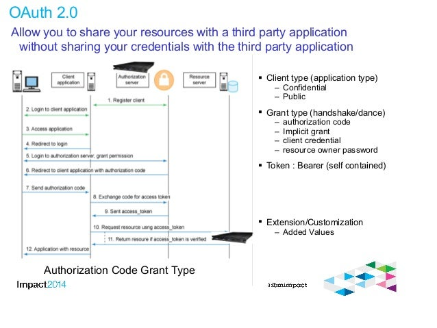 OAuth 2.0  Client type (application type) – Confidential – Public  Grant type (handshake/dance) – authorization code – I...