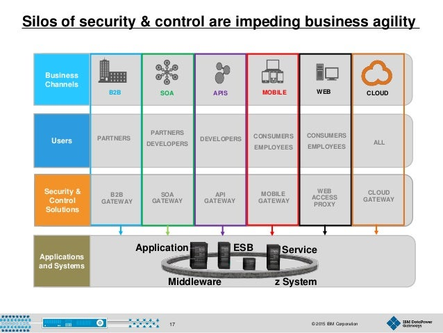 © 2015 IBM Corporation17 Applications and Systems Silos of security & control are impeding business agility DEVELOPERSPART...