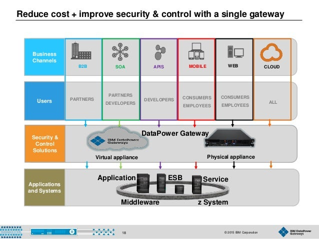 © 2015 IBM Corporation18 Applications and Systems DEVELOPERSPARTNERS CONSUMERS EMPLOYEES WEBMOBILEB2B SOA APIS PARTNERS DE...
