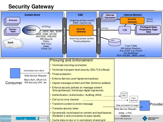 © 2015 IBM Corporation20 Security Gateway New connection to target Proxying and Enforcement • Terminate incoming connectio...