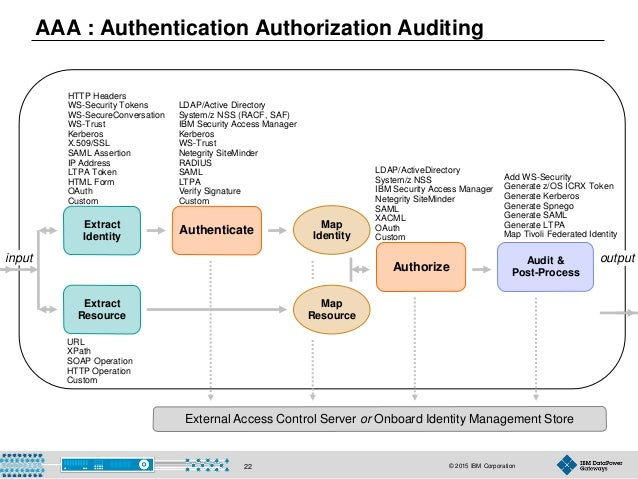 © 2015 IBM Corporation22 AAA : Authentication Authorization Auditing Extract Identity HTTP Headers WS-Security Tokens WS-S...
