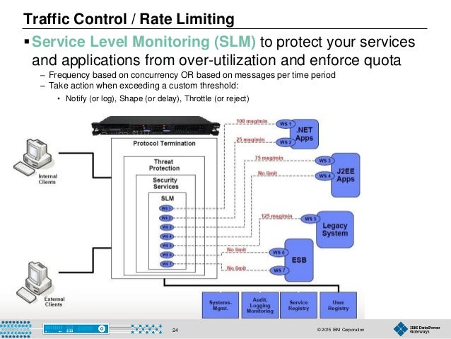 © 2015 IBM Corporation24 Service Level Monitoring (SLM) to protect your services and applications from over-utilization a...