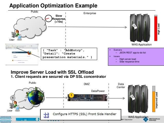 "© 2015 IBM Corporation27 User WAS Application { ""Task"" : ""AddEntry"", ""Detail"": ""Create presentation materials."" } HighLoad..."