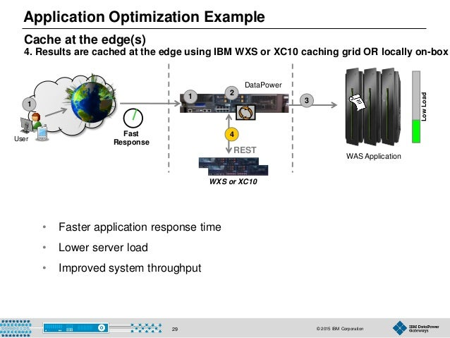 © 2015 IBM Corporation29 REST Cache at the edge(s) 4. Results are cached at the edge using IBM WXS or XC10 caching grid OR...