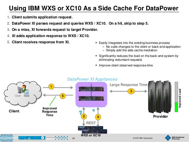 © 2015 IBM Corporation30 REST Using IBM WXS or XC10 As a Side Cache For DataPower User 1 5 3 2 4 Client Provider 1. Client...