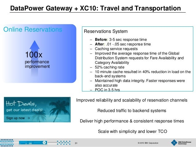 © 2015 IBM Corporation31 DataPower Gateway + XC10: Travel and Transportation Online Reservations Reservations System – Bef...