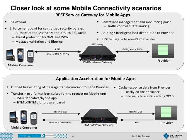 © 2015 IBM Corporation37 Closer look at some Mobile Connectivity scenarios REST Proxy Provider JSON / XML / SOAPREST JSON ...