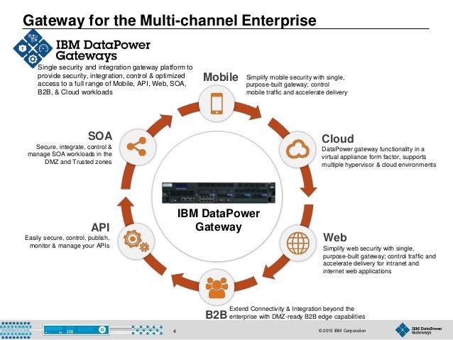 © 2015 IBM Corporation4 Gateway for the Multi-channel Enterprise Single security and integration gateway platform to provi...