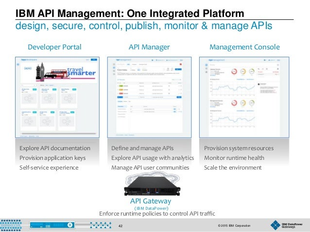 © 2015 IBM Corporation42 IBM API Management: One Integrated Platform design, secure, control, publish, monitor & manage AP...