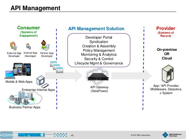 © 2015 IBM Corporation43 Consumer (Systems of Engagement) Provider (Systems of Record) API Management Solution Partner App...