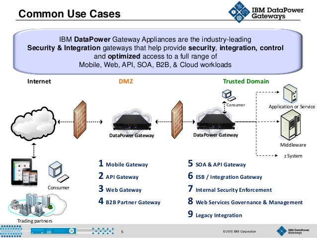© 2015 IBM Corporation5 IBM DataPower Gateway Appliances are the industry-leading Security & Integration gateways that hel...