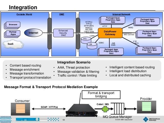 © 2015 IBM Corporation53 Integration Consumer Provider SOAP / HTTP(s) MQ Queue Manager Cobol / MQ Format & transport bridg...