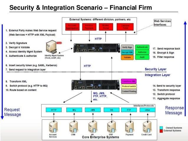 © 2015 IBM Corporation5555 Security & Integration Scenario – Financial Firm