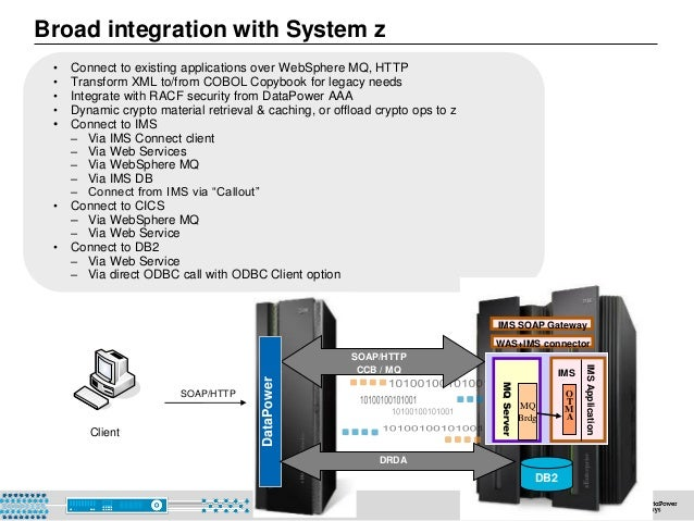 © 2015 IBM Corporation59 Broad integration with System z Client SOAP/HTTP` SOAP/HTTP CCB / MQ IMS SOAP Gateway WAS+IMS con...