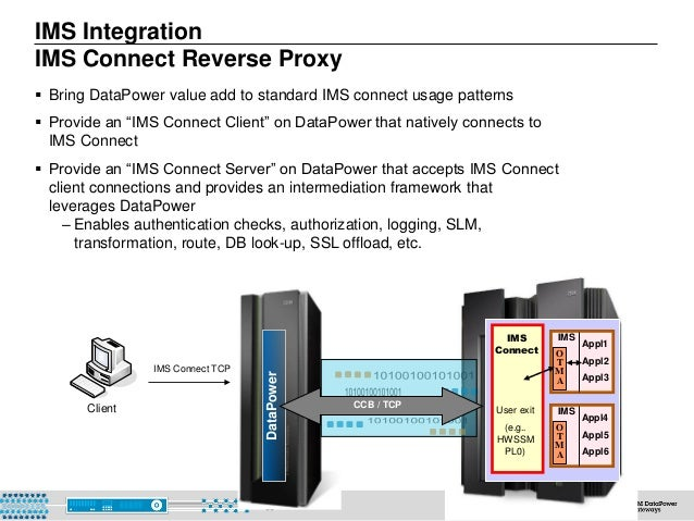 © 2015 IBM Corporation66 DataPower IMS Integration IMS Connect Reverse Proxy CCB / TCPClient IMS Connect TCP ` IMS O T M A...