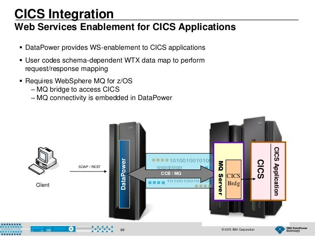© 2015 IBM Corporation69 DataPower CICS Integration Web Services Enablement for CICS Applications  DataPower provides WS-...