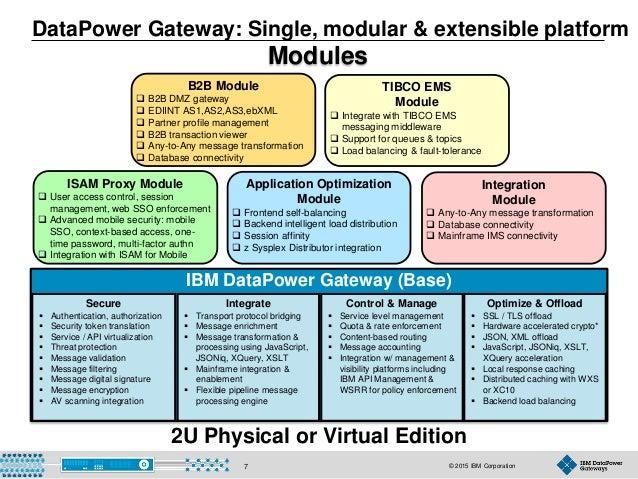 © 2015 IBM Corporation7 Modules ISAM Proxy Module  User access control, session management, web SSO enforcement  Advance...