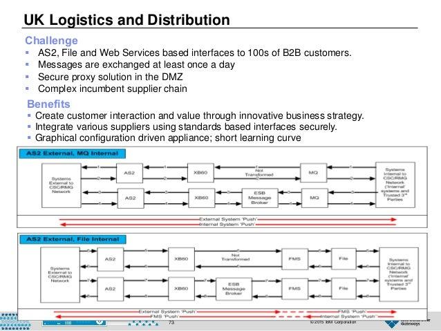 © 2015 IBM Corporation73 UK Logistics and Distribution Benefits  Create customer interaction and value through innovative...