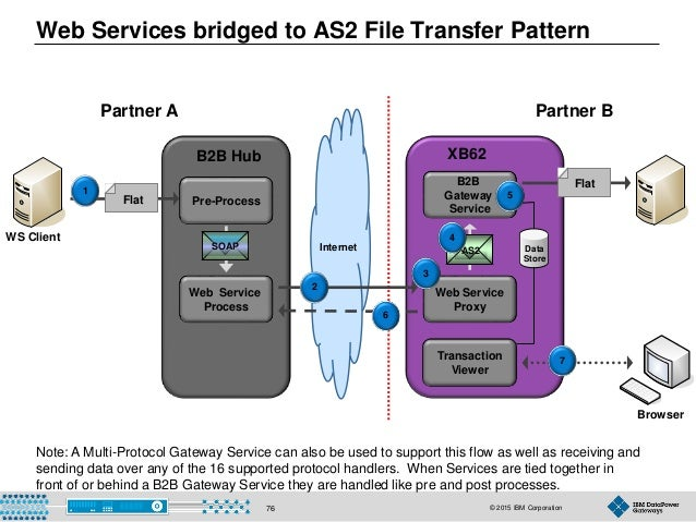 © 2015 IBM Corporation76 Internet Web Services bridged to AS2 File Transfer Pattern WS Client Browser Flat B2B Hub Partner...