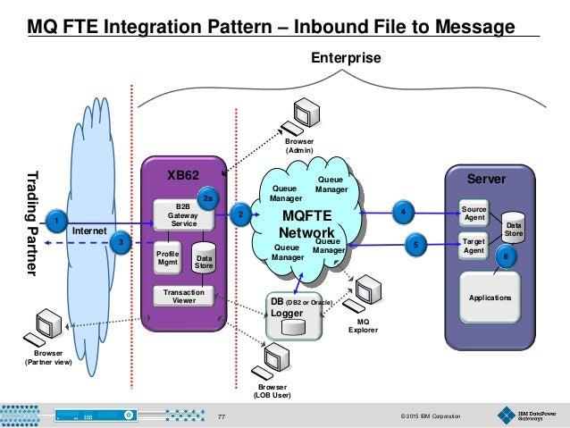 © 2015 IBM Corporation77 Internet MQ FTE Integration Pattern – Inbound File to Message Browser (LOB User) XB60 TradingPart...