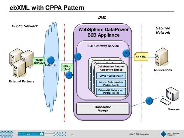 © 2015 IBM Corporation78 Browser B2B Gateway Service WebSphere DataPower B2B Appliance Applications Transaction Viewer Col...