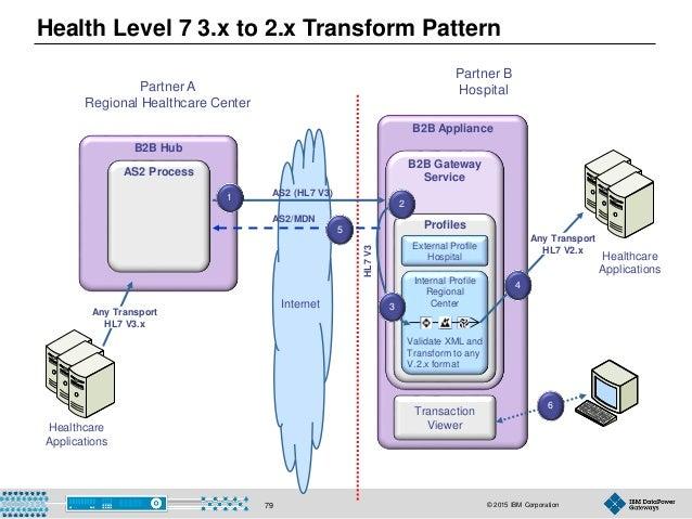 © 2015 IBM Corporation79 B2B Hub AS2 Process Healthcare Applications Partner B Hospital Internet AS2 (HL7 V3) AS2/MDN B2B ...
