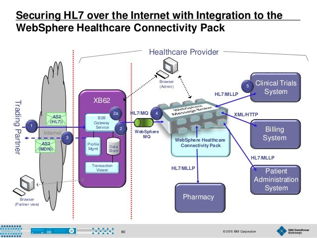 © 2015 IBM Corporation80 Securing HL7 over the Internet with Integration to the WebSphere Healthcare Connectivity Pack Tra...