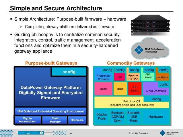 © 2015 IBM Corporation86  Simple Architecture: Purpose-built firmware + hardware  Complete gateway platform delivered as...
