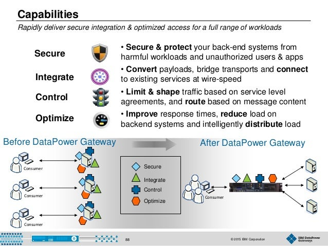 © 2015 IBM Corporation88 Capabilities Rapidly deliver secure integration & optimized access for a full range of workloads ...