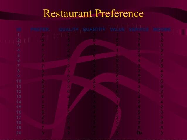 16 Restaurant Preference ID PREFER. QUALITY QUANTITY VALUE SERVICE INCOME 1 2 2 3 1 3 6 2 6 5 6 5 7 2 3 4 4 3 4 5 3 4 1 2 ...
