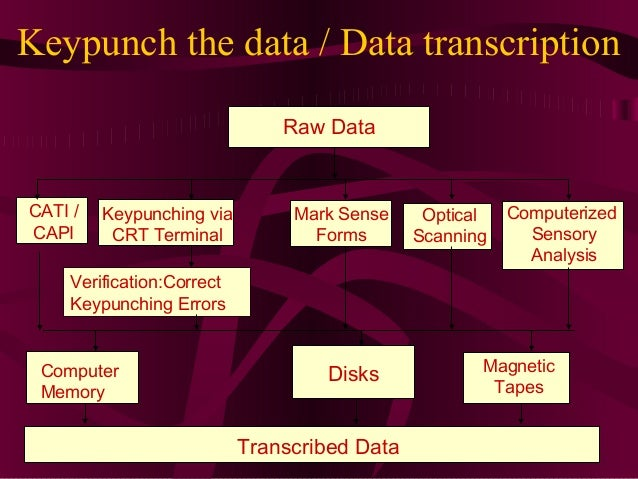 21 Keypunch the data / Data transcription Transcribed Data CATI / CAPI Keypunching via CRT Terminal Optical Scanning Mark ...