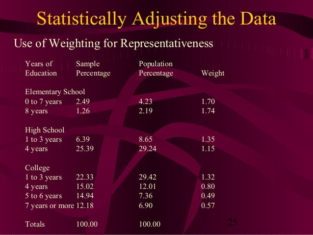 25 Statistically Adjusting the Data Use of Weighting for Representativeness Years of Sample Population Education Percentag...